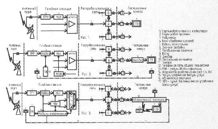 Принципиальная схема кабельной
